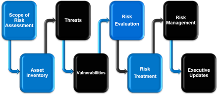 Credible_Risk_Assessment