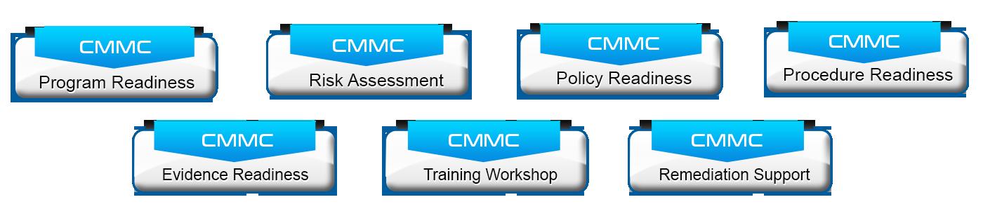 CMMS Model Framework