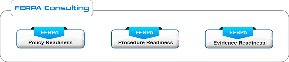 FERPA Services