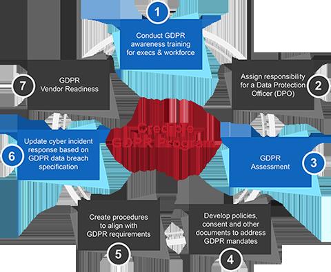 GDPR Program